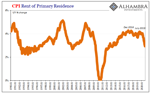CPI Rent of Primary Residence, 1990-2020