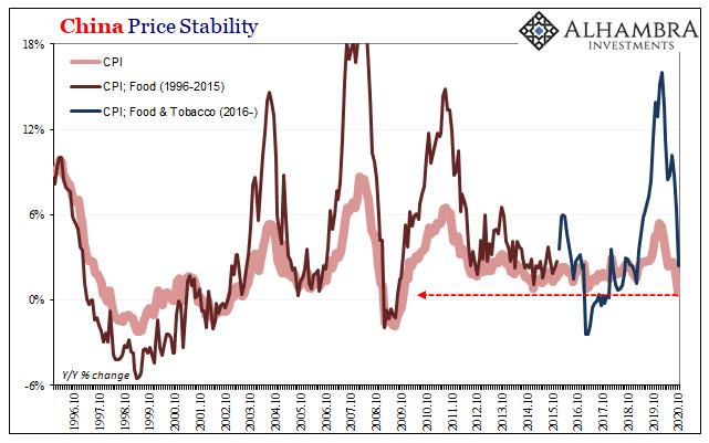 China Price Stability, 1996-2020