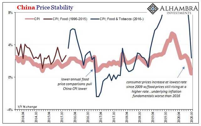 China Price Stability, 2014-2020