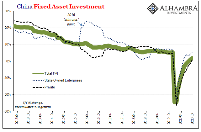 China Fixed Asset Investment, 2013-2020