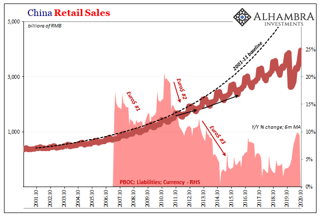 China Retail Sales, 2001-2020