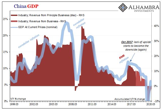 China GDP, 1999-2020