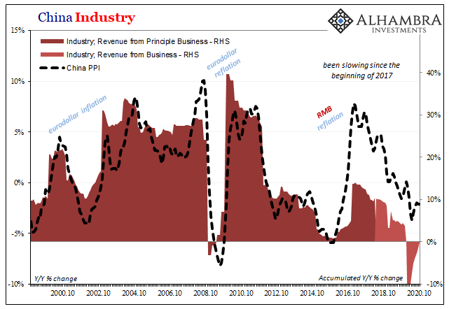 China Industry, 2000-2020