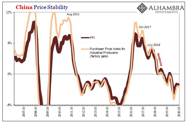 China Price Stability, 2007-2020