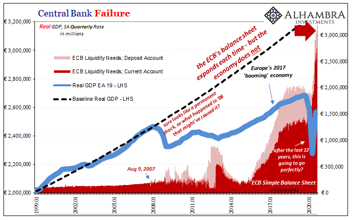 Central Bank Failure, 1999-2020