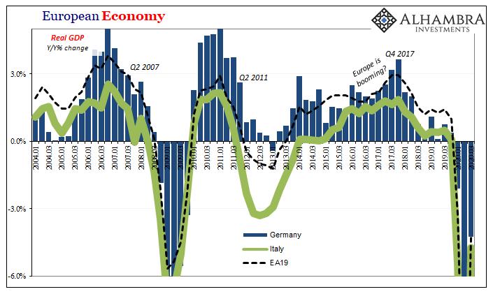 European Economy, 2004-2020