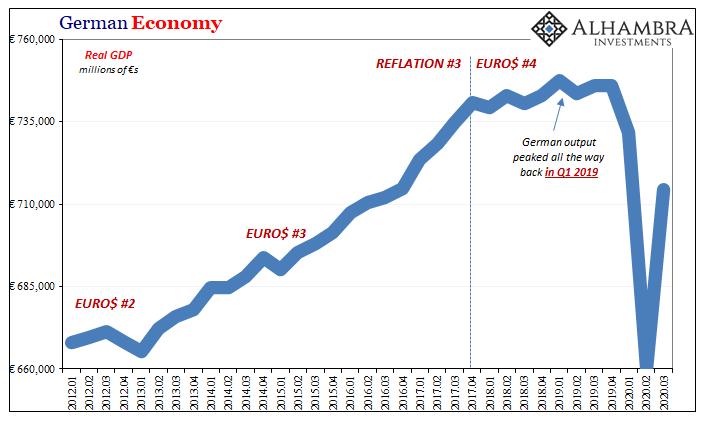 German Economy, 2012-2020