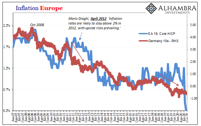 Inflation Europe, 2007-2020
