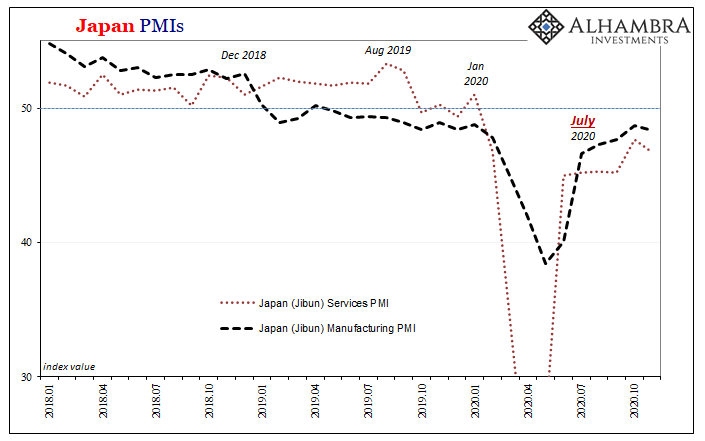 Japan PMIs, 2018-2020