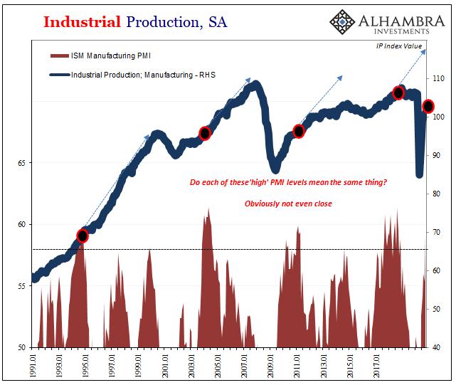 Industrial Production, SA 1991-2017