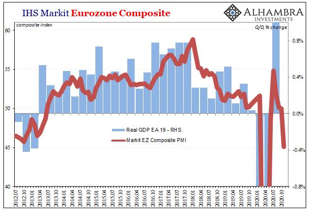 IHS Markit Eurozone Composit, 2012-2020