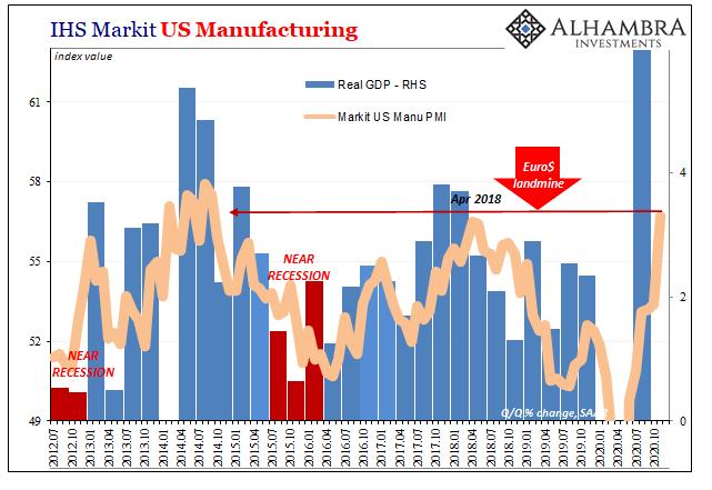 IHS Markit US Manucaftirong, 2012-2020