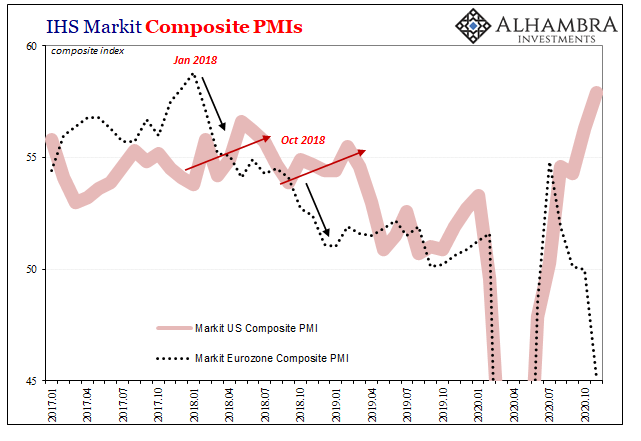 IHS Markit Composit PMIs, 2017-2020