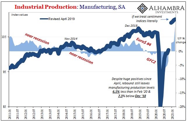 Industrial Production: Manufactirings, SA 2011-2021