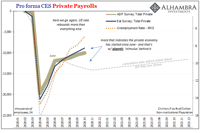 Good Payrolls Still Say Slowdown