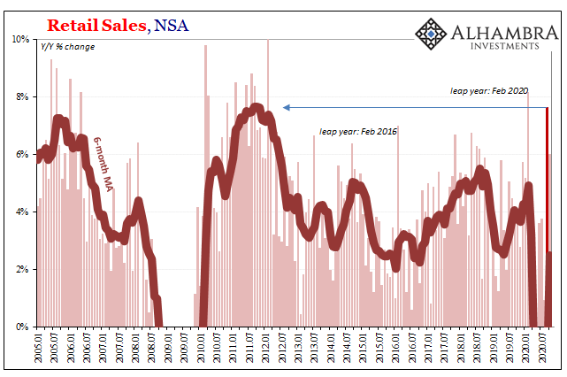 Retail Sales, NSA 2005-2020
