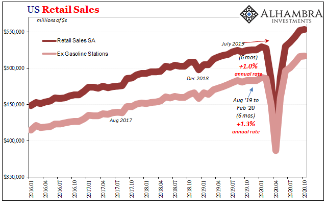 US Retail Sales, 2016-2020