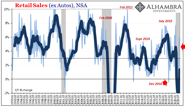 Retail Sales (ex Autos), NSA 1993-2020