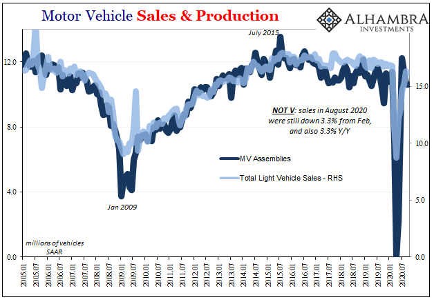 Motor Vehicle Sales & Production, 2005-2020