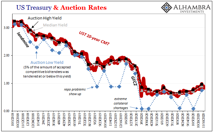 US Treasury & Auction Rates, 2018-2020