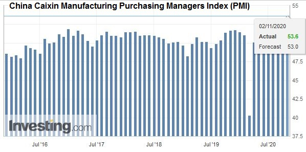 China Caixin Manufacturing Purchasing Managers Index (PMI), October 2020