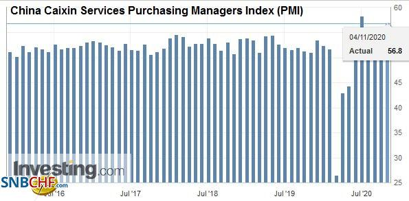 China Caixin Services Purchasing Managers Index (PMI), October 2020