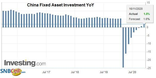 China Fixed Asset Investment YoY, October 2020
