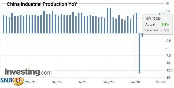 China Industrial Production YoY, October 2020