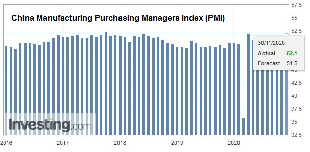 China Manufacturing Purchasing Managers Index (PMI) November 2020