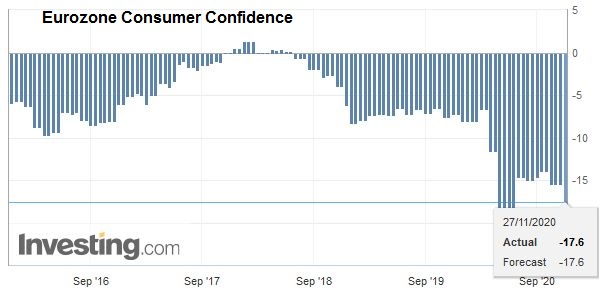 Eurozone Consumer Confidence, November 2020