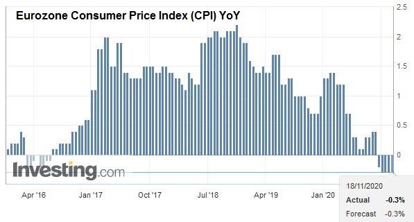 Eurozone Consumer Price Index (CPI) YoY, October 2020