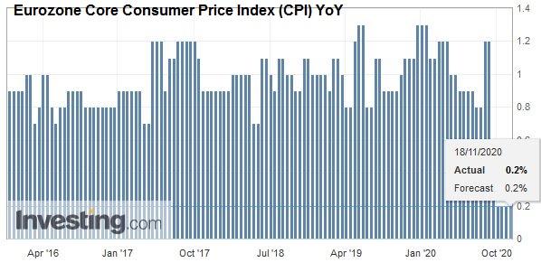 Eurozone Core Consumer Price Index (CPI) YoY, October 2020
