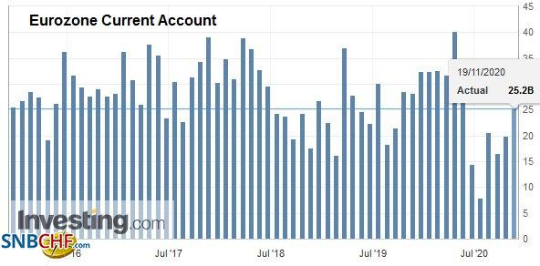 Eurozone Current Account, September 2020