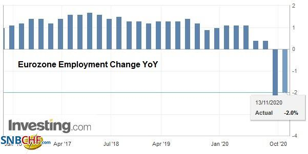 Eurozone Employment Change YoY, November 2020