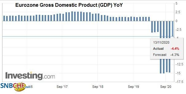 Eurozone Gross Domestic Product (GDP) YoY, Q3 2020