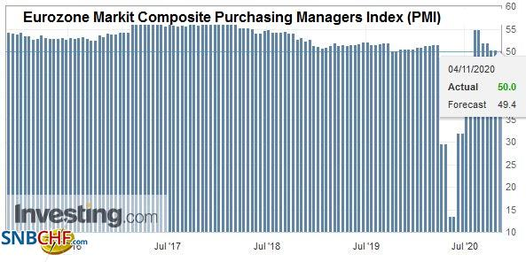 Eurozone Markit Composite Purchasing Managers Index (PMI), October 2020