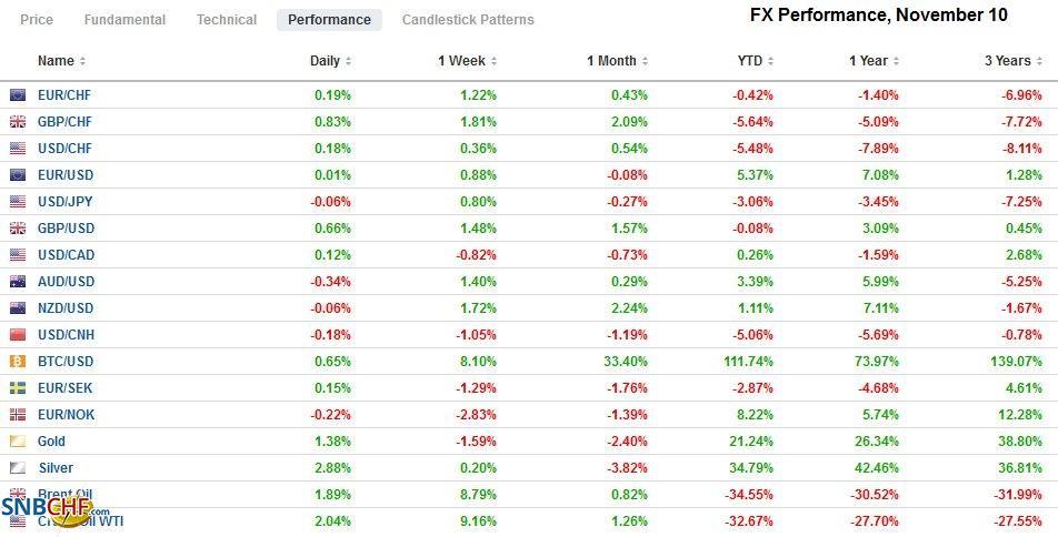 FX Performance, November 10