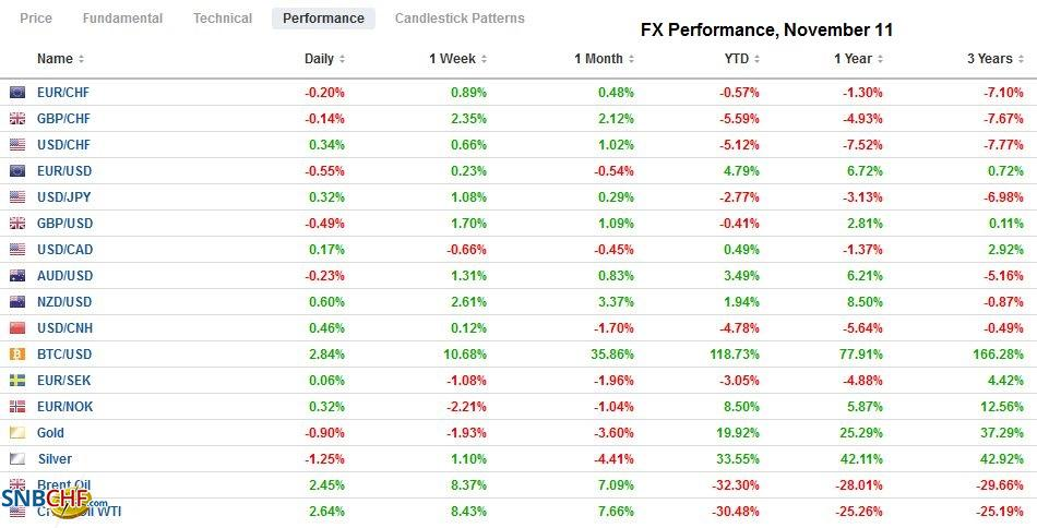 FX Performance, November 11
