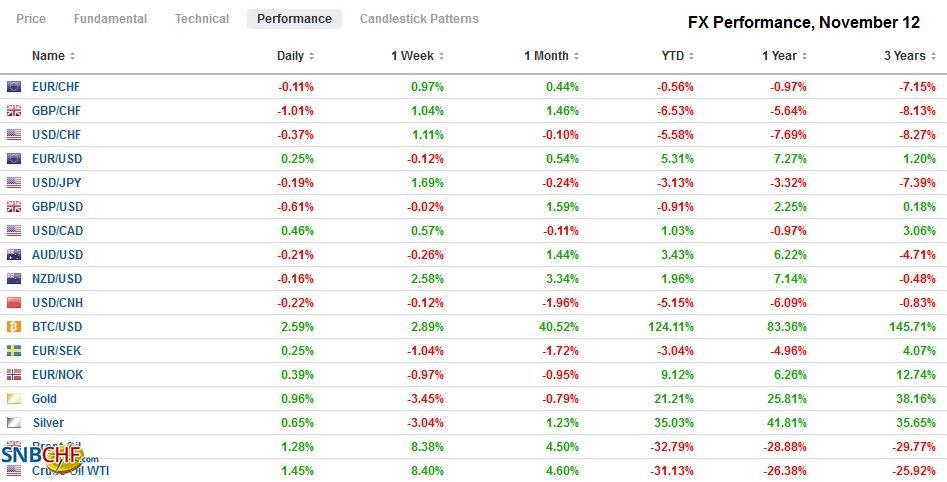 FX Performance, November 12