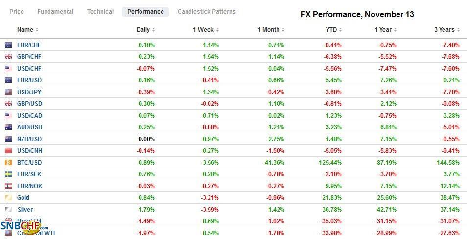 FX Performance, November 13