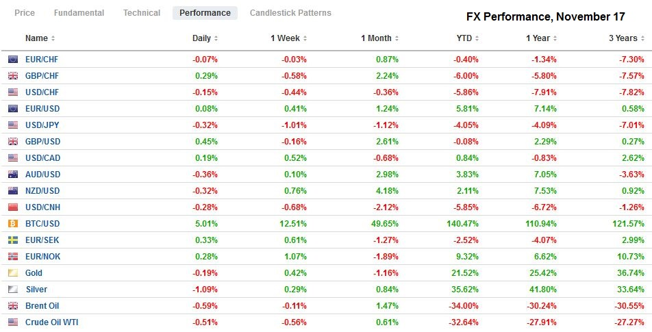 FX Performance, November 17