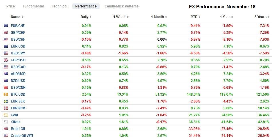 FX Performance, November 18