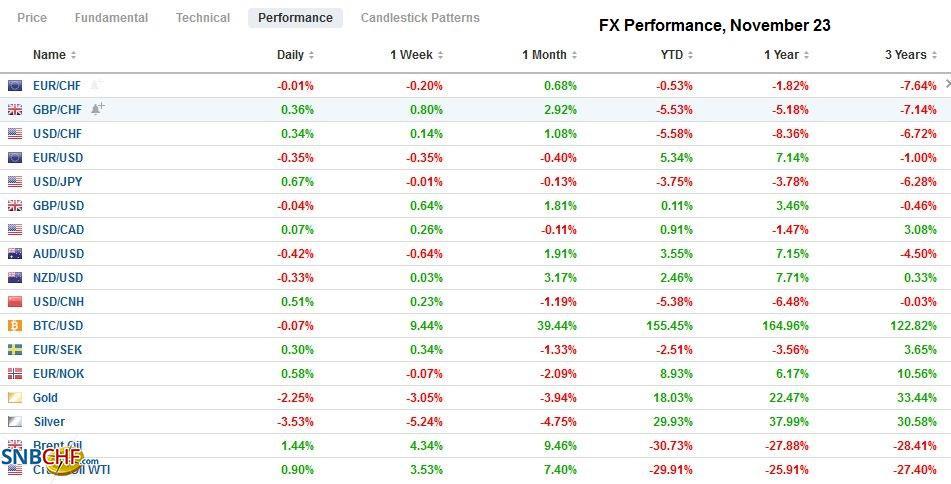 FX Performance, November 23