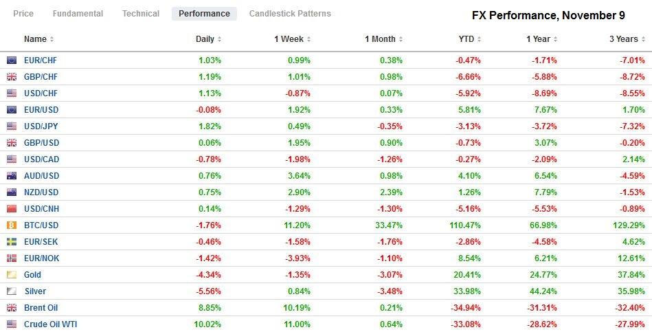 FX Performance, November 9