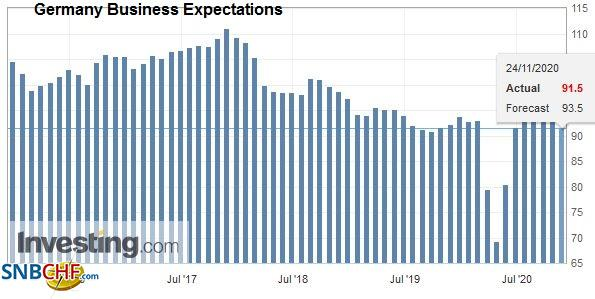 Germany Business Expectations, November 2020