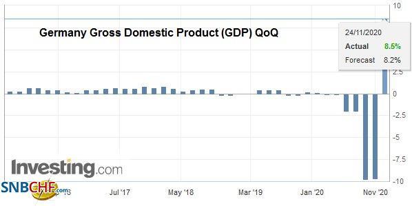 Germany Gross Domestic Product (GDP) QoQ, Q3 2020