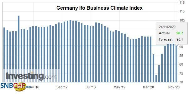 Germany Ifo Business Climate Index, November 2020