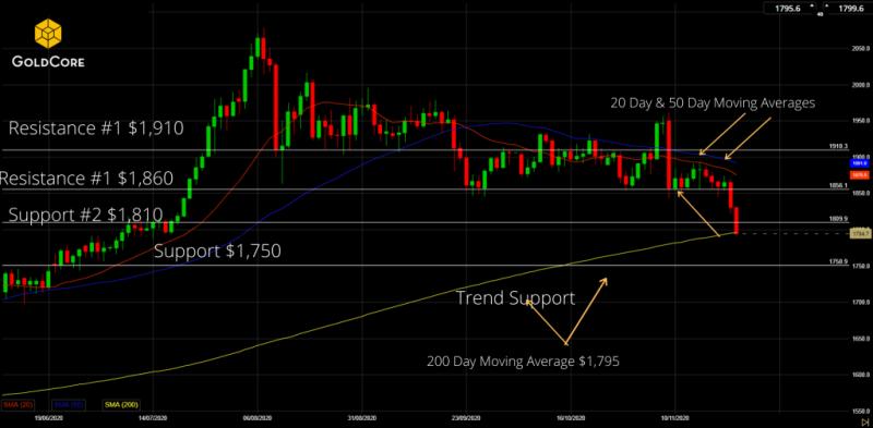 GoldCore Gold Chart