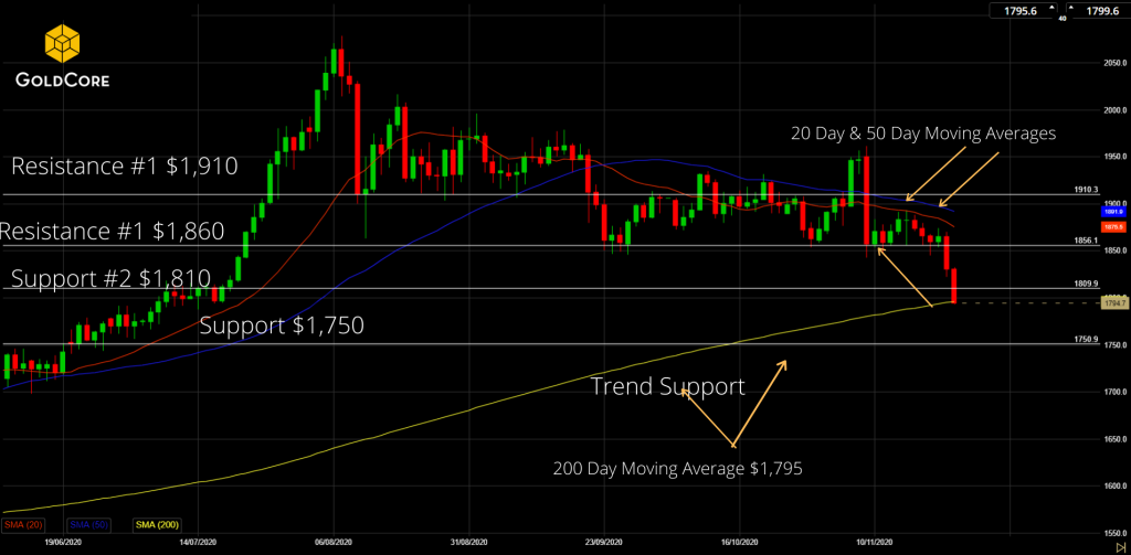 GoldCore Gold Chart