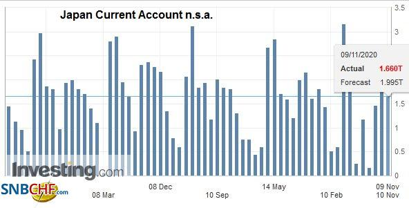 Japan Current Account n.s.a., September 2020